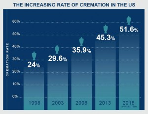 Cremation_Rate