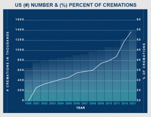 Cremation_Number