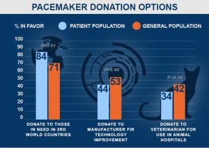 Pacemaker Donations