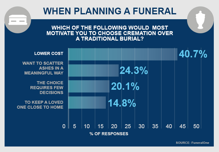 Cremation vs Burial