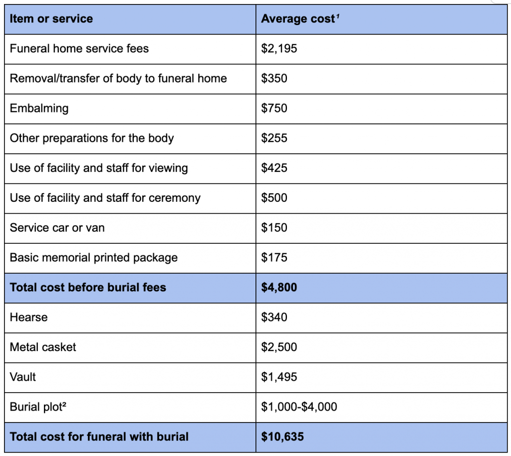 cost breakdown for a funeral with viewing and burial