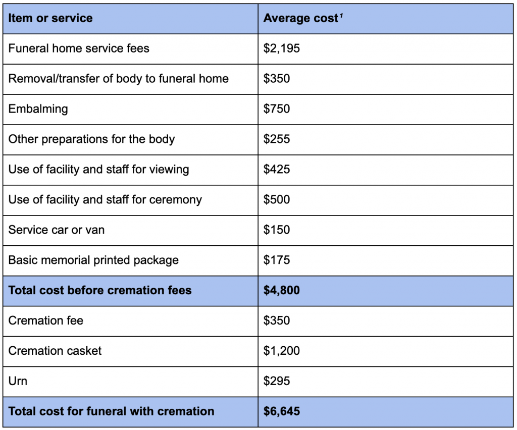 Cost breakdown for a funeral with viewing and cremation