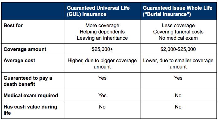 Compare Senior Life Insurance