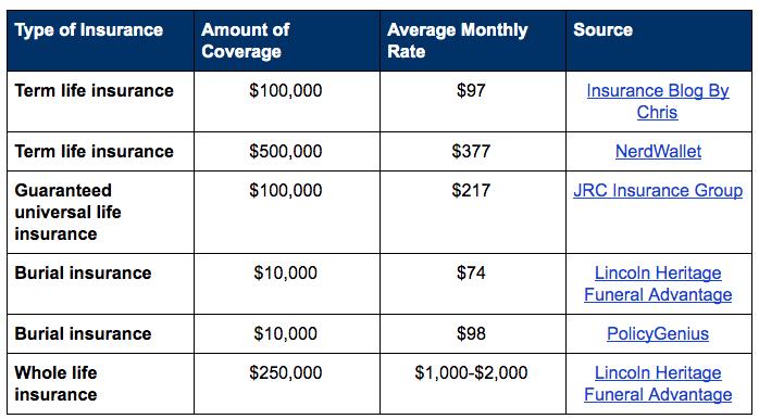 Average costs of Senior Life Insurance